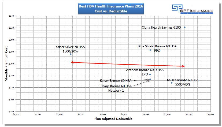 Top HSA Health Insurance Plans in California 2016