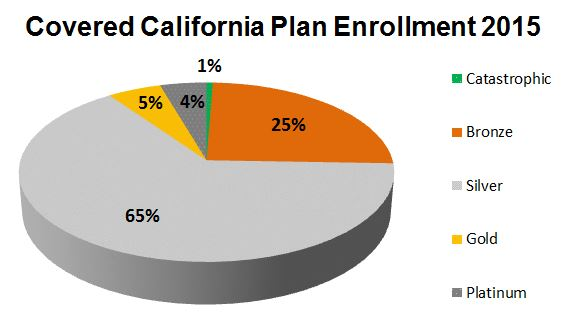 Most Popular Health Insurance Plan in California