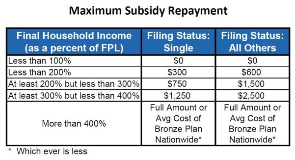 Obamacare Excess Subsidy Repayment