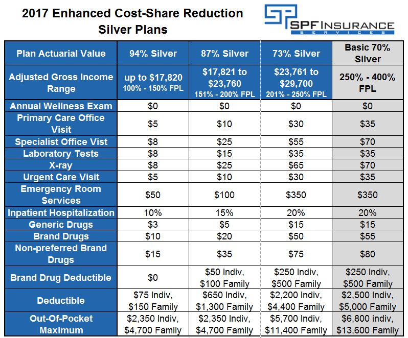 Enhanced Cost-Share Reduction Silver Plan Benefit Details 2017
