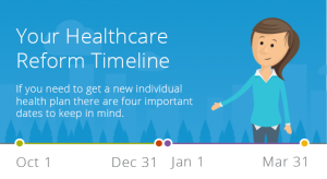 Obamacare Initial Open Enrollment Period - Date To Be Aware Of