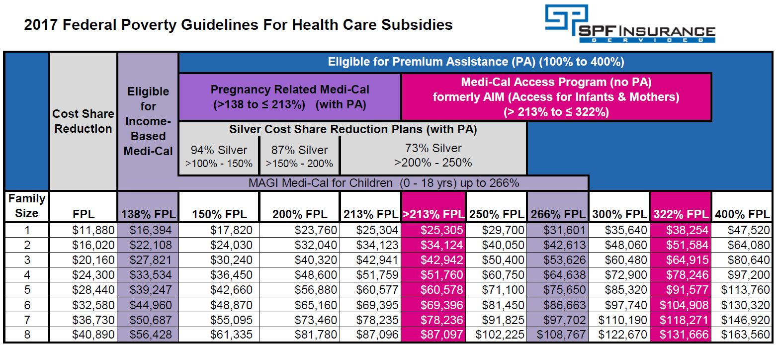 Search further Florida Medicaid Eligibility In e Chart URT tFTgvh0 yCilLxJEKwSALeRjcMODRRyW54gBLxwJPMu1XhGwC1L02IEG93WEpD12 yEhyhL1z 4lwD09Ew besides Obamacare Subsidy Qualification Table 2017 moreover Irs Filing Chart 2016 likewise DGF4LXJldHVybi1jaGFydA. on obamacare poverty chart 2017
