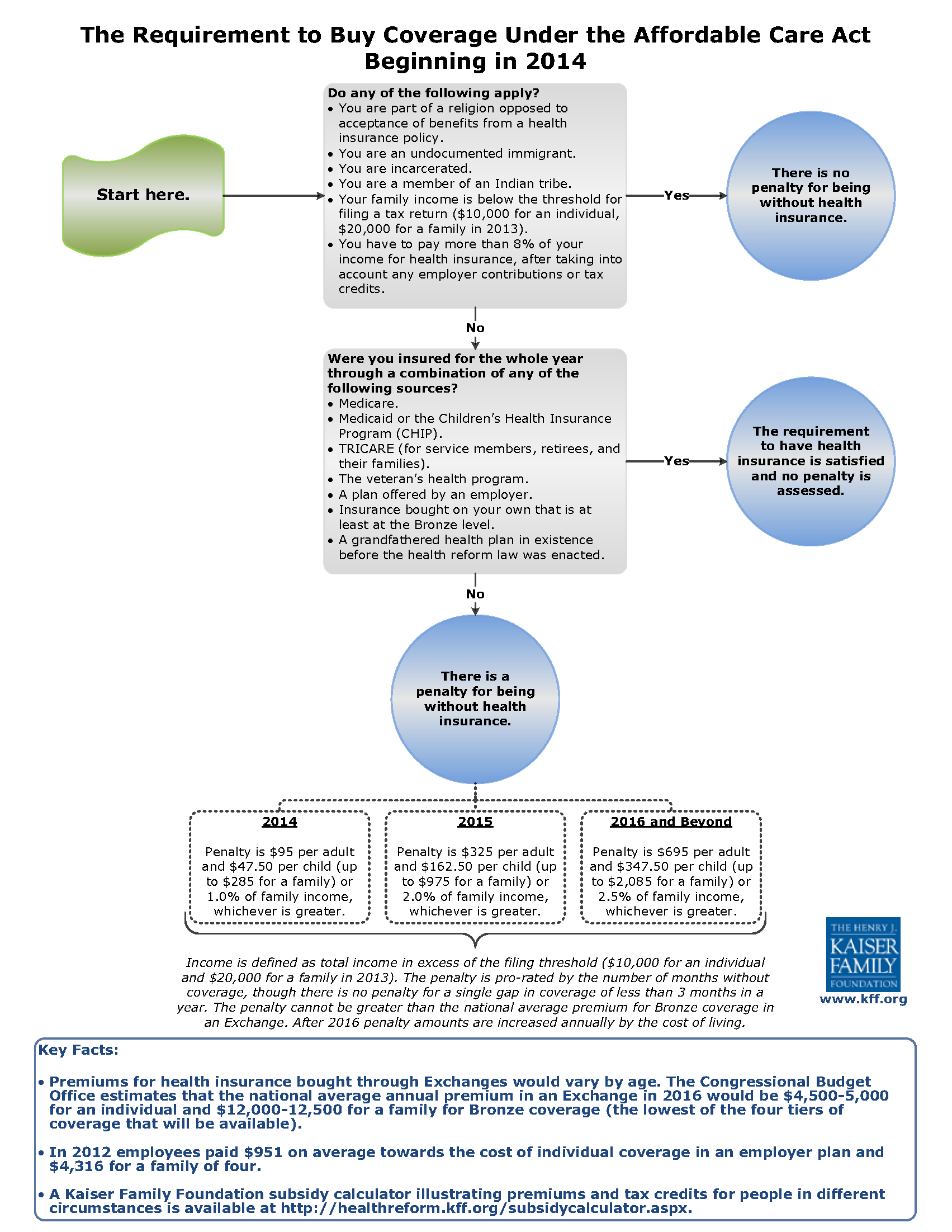Health care reform mandate flowchart best san diego health health care reform mandate flowchart nvjuhfo Images