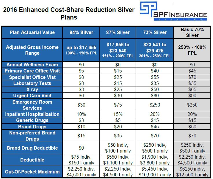Enhanced Cost-Share Reduction Silver Plan Benefit Details 2016